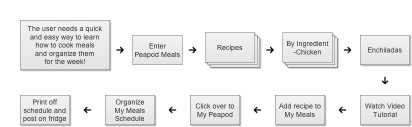 peapod_meals_flow